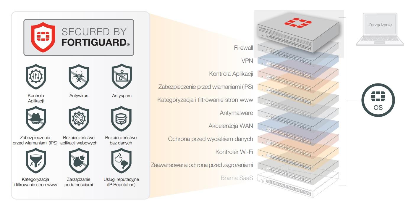 Kompleksowa ochrona od Fortinet