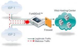 Schemat DDoS