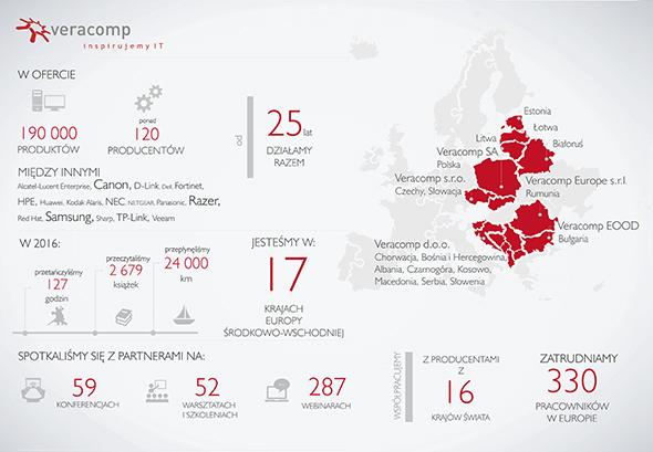 Veracomp - Infografika